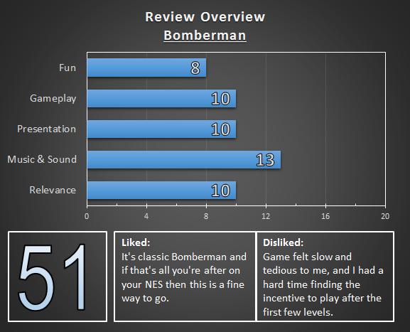 NES-Bomberman