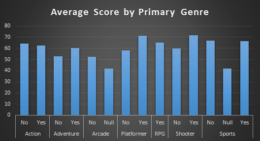 Average Score by Genre Result