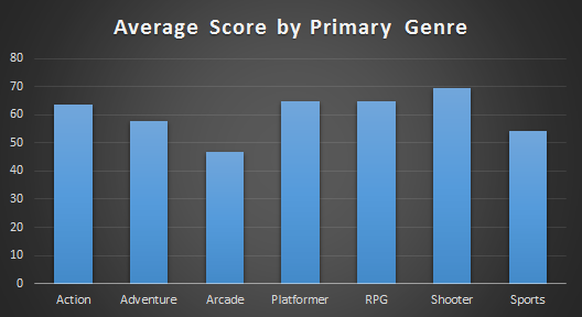 Average Score by Genre