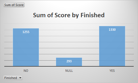 Score by Finished