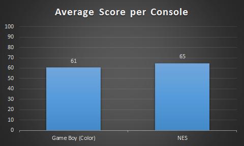 Score per Console
