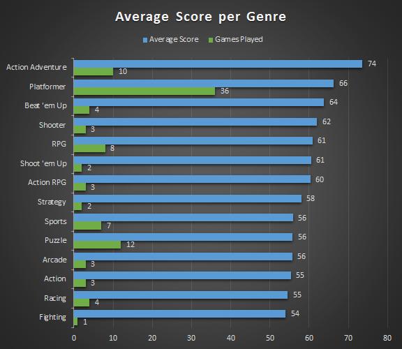 Score per Genre