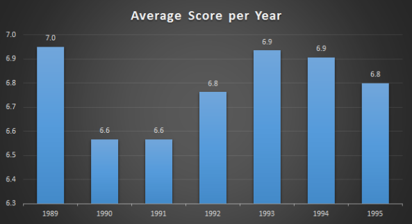 Score per Year