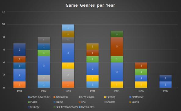 Genre per Year