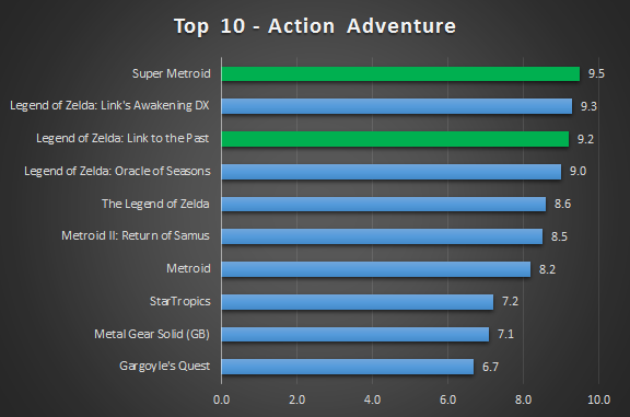 Top 10 Action Adventure